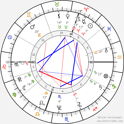 Philippe Volter birth chart, biography, wikipedia 2018, 2019