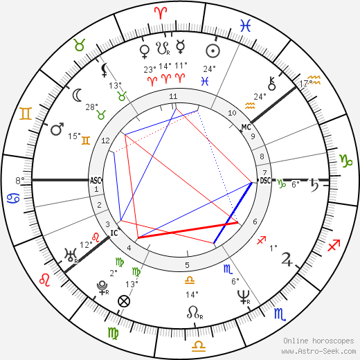 Renny Harlin birth chart, biography, wikipedia 2018, 2019