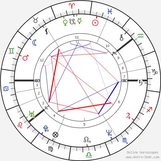 Renny Harlin astro natal birth chart, Renny Harlin horoscope, astrology