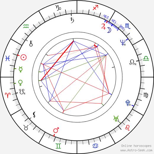 Richard Lowenstein tema natale, oroscopo, Richard Lowenstein oroscopi gratuiti, astrologia