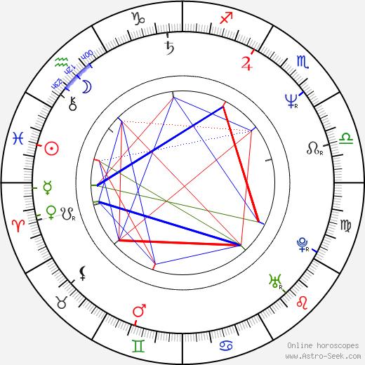 Robert Vernon день рождения гороскоп, Robert Vernon Натальная карта онлайн
