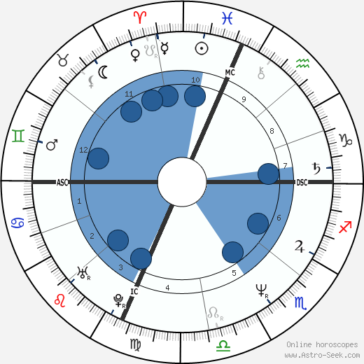 Scanio Pecoraro wikipedia, horoscope, astrology, instagram