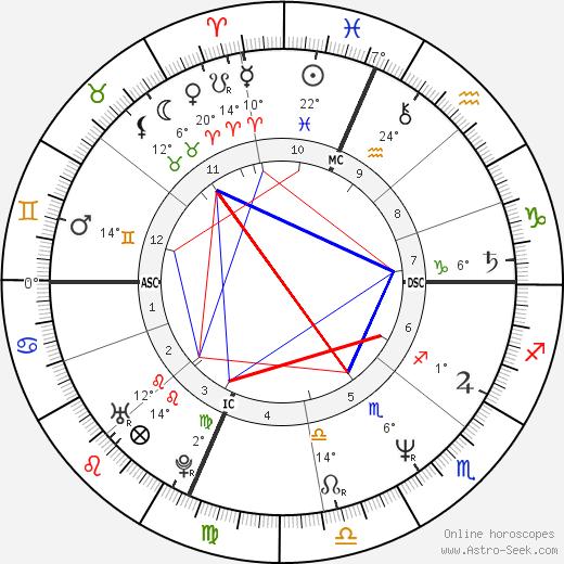 Scanio Pecoraro birth chart, biography, wikipedia 2019, 2020