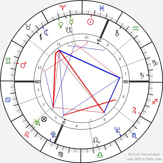 Scanio Pecoraro astro natal birth chart, Scanio Pecoraro horoscope, astrology
