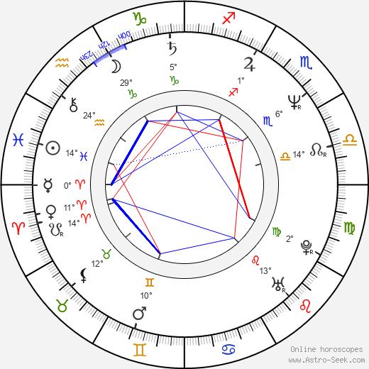 Talia Balsam birth chart, biography, wikipedia 2020, 2021