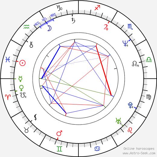 Talia Balsam astro natal birth chart, Talia Balsam horoscope, astrology