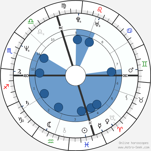 Tom Arnold wikipedia, horoscope, astrology, instagram