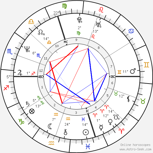 Tom Arnold birth chart, biography, wikipedia 2020, 2021