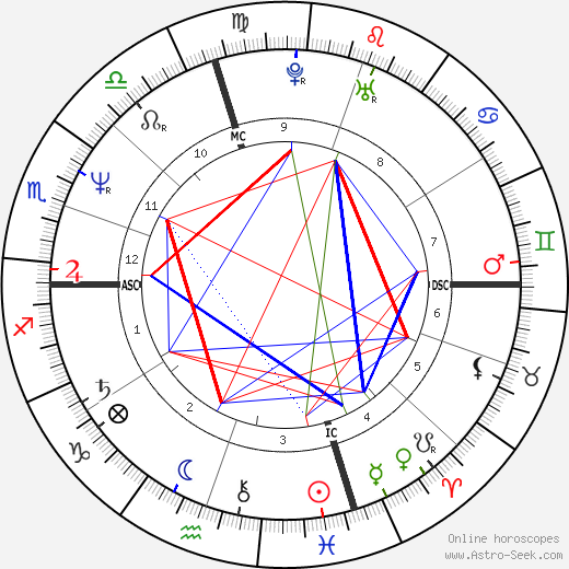 Tom Arnold birth chart, Tom Arnold astro natal horoscope, astrology