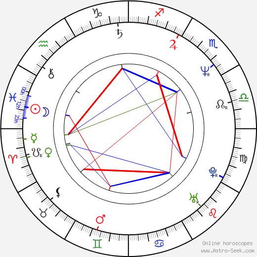 Zlata Adamovská astro natal birth chart, Zlata Adamovská horoscope, astrology