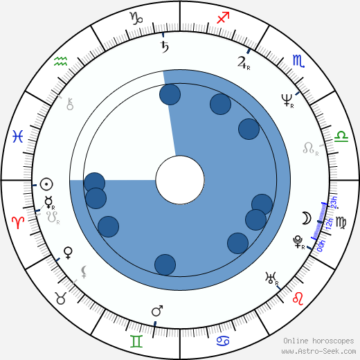 Zuzana Brabcová horoscope, astrology, sign, zodiac, date of birth, instagram