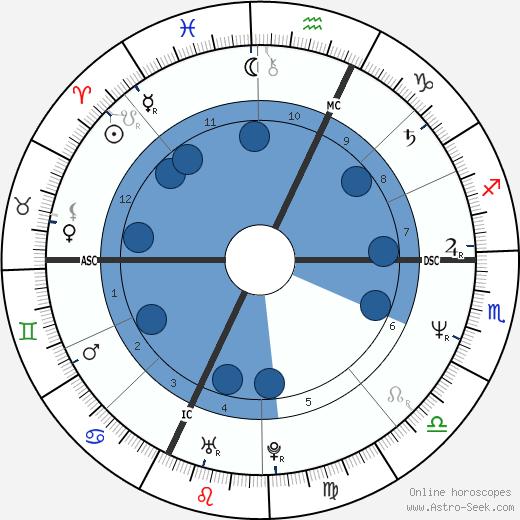 Alex Rambaldi wikipedia, horoscope, astrology, instagram