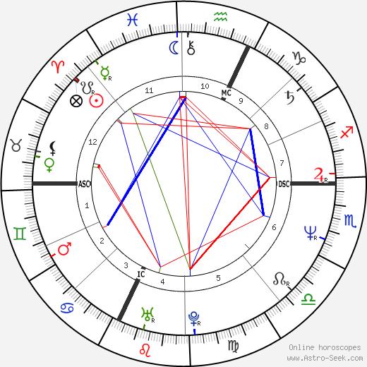 Alex Rambaldi день рождения гороскоп, Alex Rambaldi Натальная карта онлайн