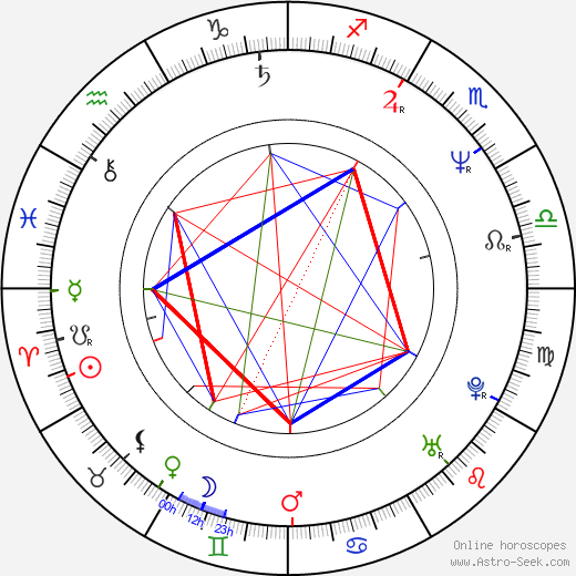 Andy Bausch astro natal birth chart, Andy Bausch horoscope, astrology
