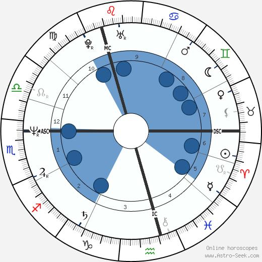 Anna-Lena Brundin wikipedia, horoscope, astrology, instagram