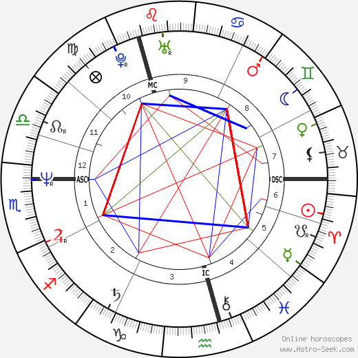 Anna-Lena Brundin день рождения гороскоп, Anna-Lena Brundin Натальная карта онлайн