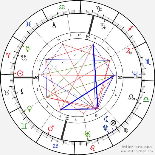 Beth Rosato tema natale, oroscopo, Beth Rosato oroscopi gratuiti, astrologia