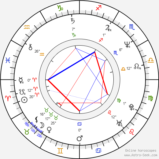 Brian Setzer birth chart, biography, wikipedia 2019, 2020