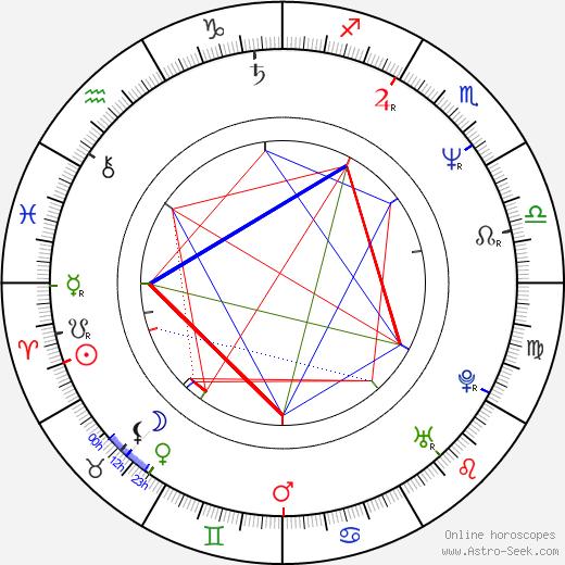 Брайан Сетцер Brian Setzer день рождения гороскоп, Brian Setzer Натальная карта онлайн