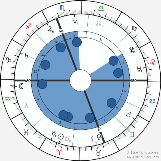 Brian Stuart Goodell wikipedia, horoscope, astrology, instagram