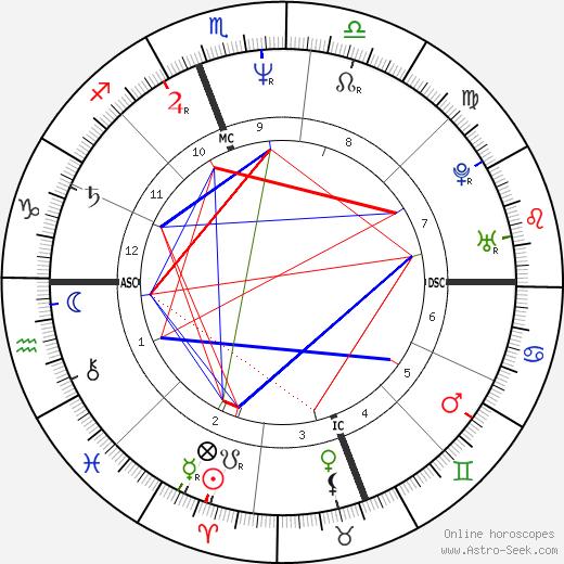 Brian Stuart Goodell tema natale, oroscopo, Brian Stuart Goodell oroscopi gratuiti, astrologia