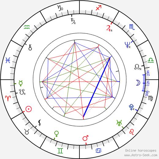 Clint Howard astro natal birth chart, Clint Howard horoscope, astrology