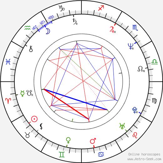 Craig Armstrong astro natal birth chart, Craig Armstrong horoscope, astrology