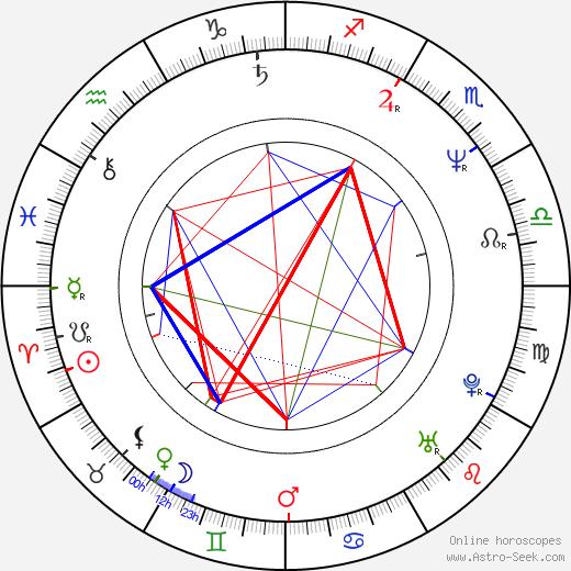 Douglas Arthurs birth chart, Douglas Arthurs astro natal horoscope, astrology