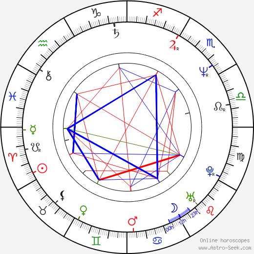Emilio Aragón день рождения гороскоп, Emilio Aragón Натальная карта онлайн