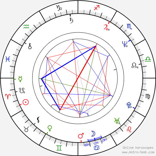 Emma Thompson birth chart, Emma Thompson astro natal horoscope, astrology