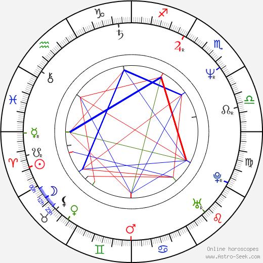 Fred Dekker день рождения гороскоп, Fred Dekker Натальная карта онлайн