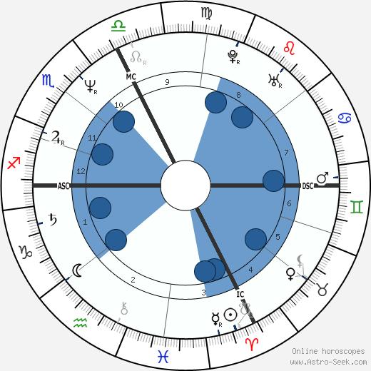 Gelindo Bordin wikipedia, horoscope, astrology, instagram