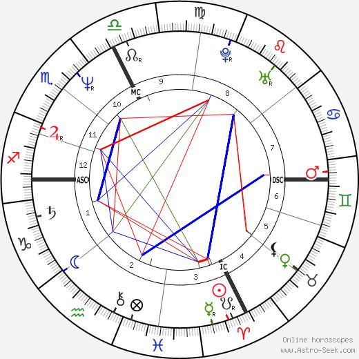 Gelindo Bordin tema natale, oroscopo, Gelindo Bordin oroscopi gratuiti, astrologia