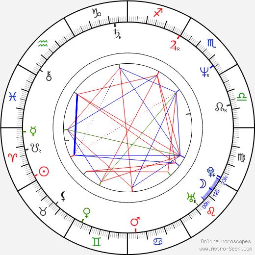Jaroslav Martinů birth chart, Jaroslav Martinů astro natal horoscope, astrology