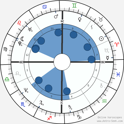 Jim Eisenreich wikipedia, horoscope, astrology, instagram
