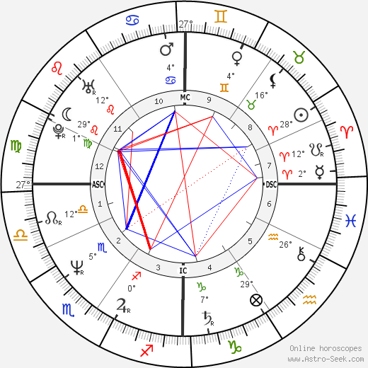 Jim Eisenreich birth chart, biography, wikipedia 2018, 2019