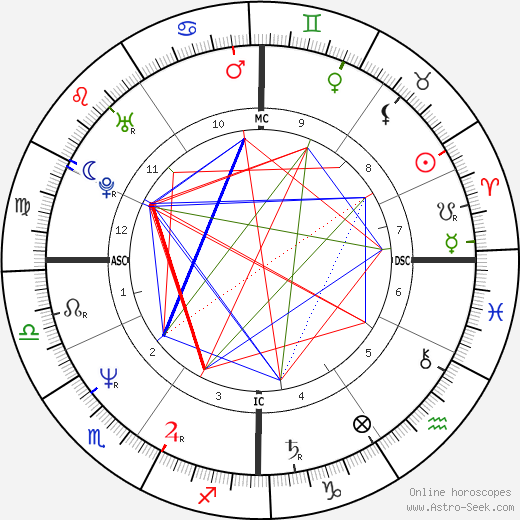 Jim Eisenreich astro natal birth chart, Jim Eisenreich horoscope, astrology