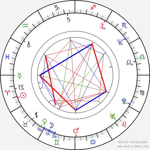 Jinlai Zhang birth chart, Jinlai Zhang astro natal horoscope, astrology