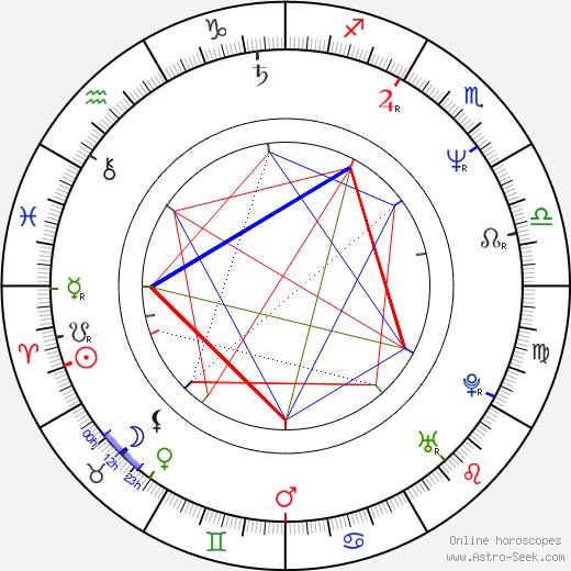 Jochen Nickel tema natale, oroscopo, Jochen Nickel oroscopi gratuiti, astrologia