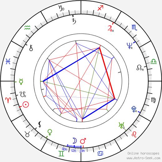 Jodie Markell день рождения гороскоп, Jodie Markell Натальная карта онлайн