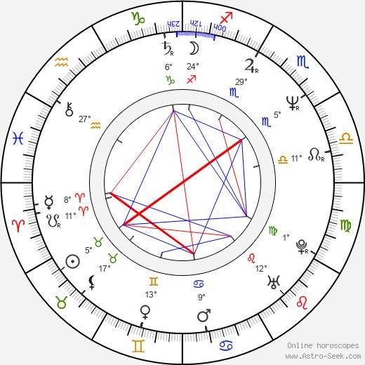 John Corabi birth chart, biography, wikipedia 2020, 2021
