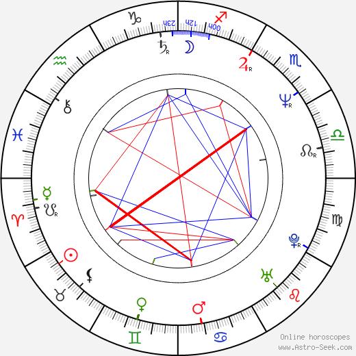 John Corabi birth chart, John Corabi astro natal horoscope, astrology