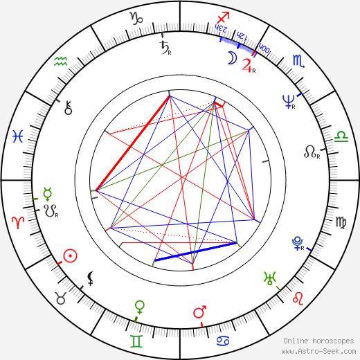 Josef Řihák день рождения гороскоп, Josef Řihák Натальная карта онлайн