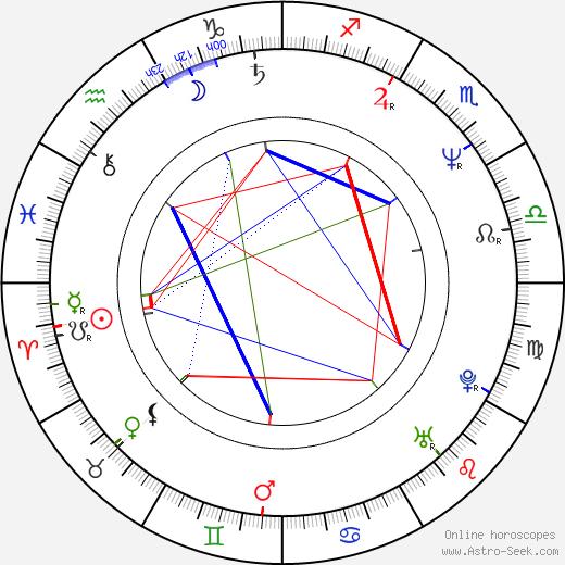 Margita Stefanović birth chart, Margita Stefanović astro natal horoscope, astrology