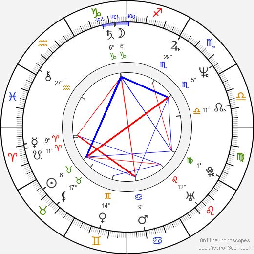 Marina Levtova birth chart, biography, wikipedia 2020, 2021