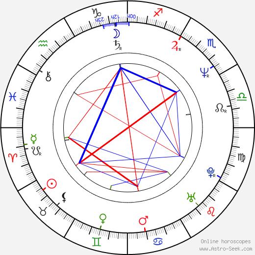 Marina Levtova birth chart, Marina Levtova astro natal horoscope, astrology