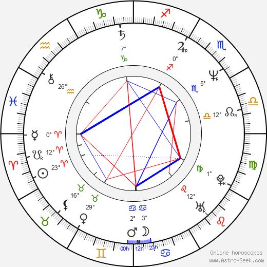 Mark Pillow birth chart, biography, wikipedia 2019, 2020