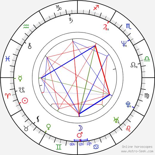 Mark Pillow astro natal birth chart, Mark Pillow horoscope, astrology