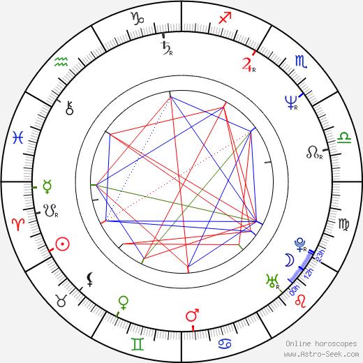 Markéta Křenková astro natal birth chart, Markéta Křenková horoscope, astrology