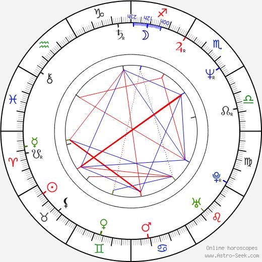 Maroš Kramár birth chart, Maroš Kramár astro natal horoscope, astrology